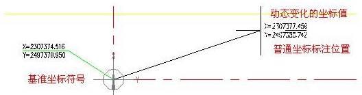 CAD坐标标注中普通坐标的标注过程