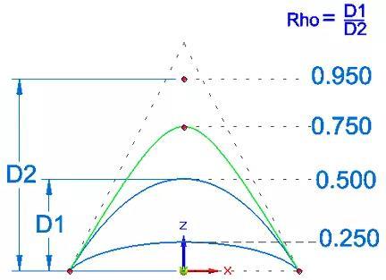 3D设计软件中的二次曲线功能如何使用?