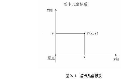 CAD平面坐标系功能介绍