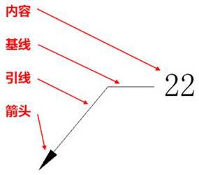 CAD如何使用多重引线
