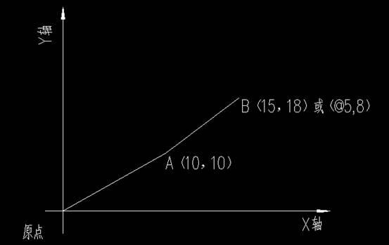 CAD如何使用坐标轴
