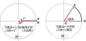 CAD中如何切换角度与弧度