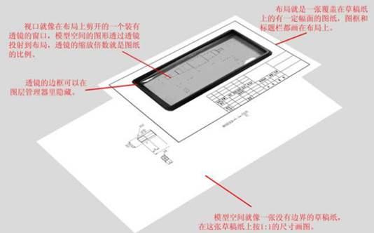 CAD中模型与布局的区别