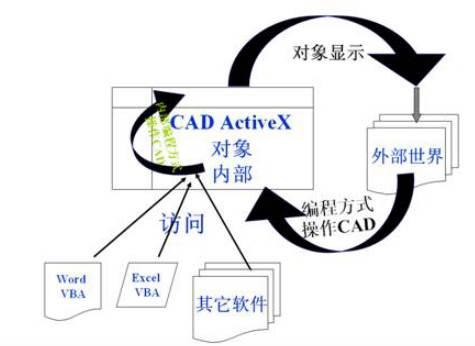 CAD二次开发的应用