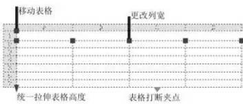 CAD创建表格的过程
