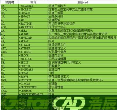 CAD快捷键命令大全中文意思