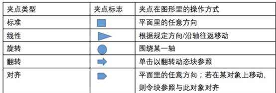 CAD动态块的特性用法