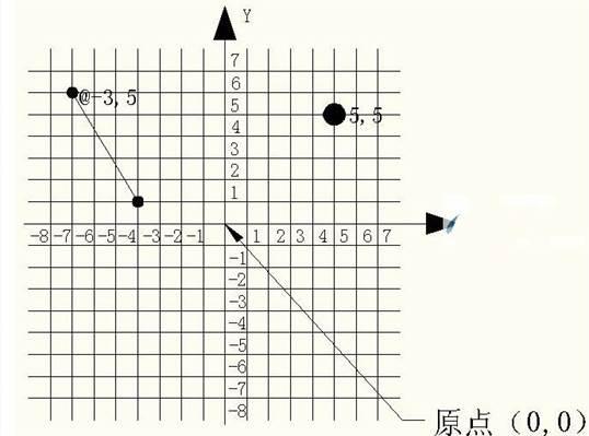 CAD坐标系教程之浩辰CAD坐标系及其表示方法