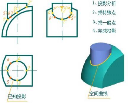 CAD机械制图中圆柱与球面相贯图的绘制