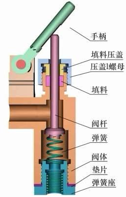 CAD机械制图教程之典型机构机械制图-手压阀