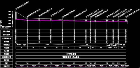 CAD工程图纸中的污水管网图