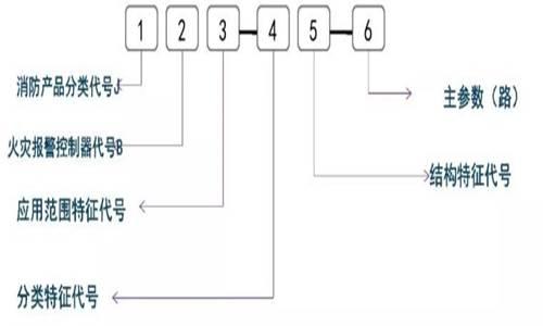消防工程图-CAD技巧讲解(三)