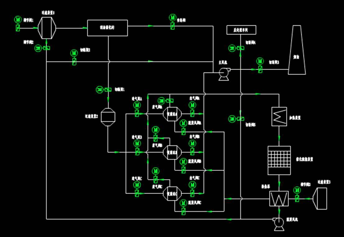 流程图CAD设计方案