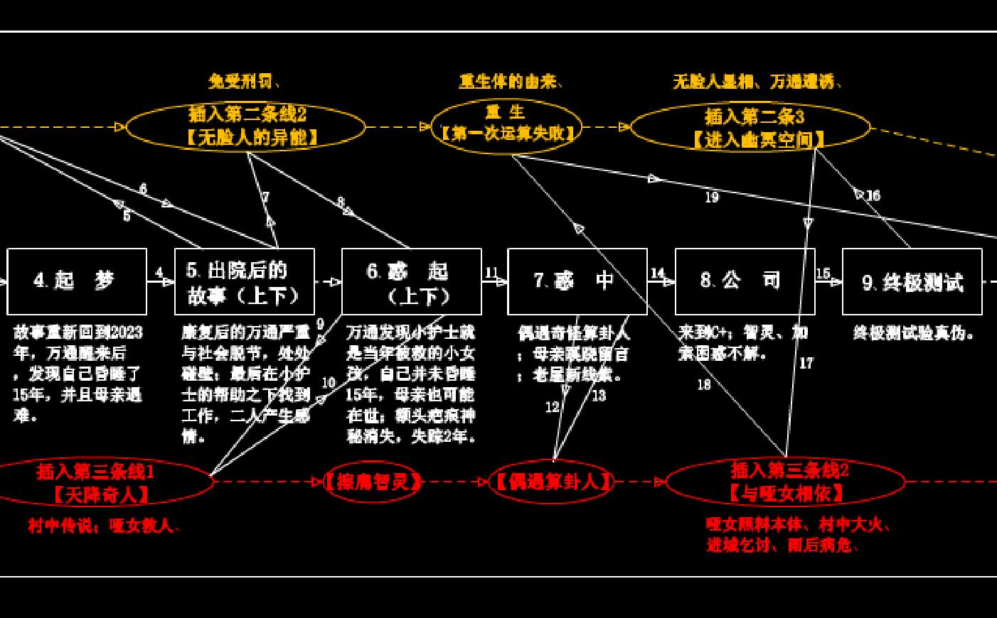 《三位一体》的CAD脉络框架图