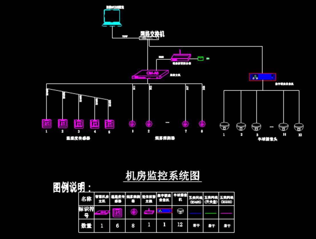 某省广电机房电气CAD布线图