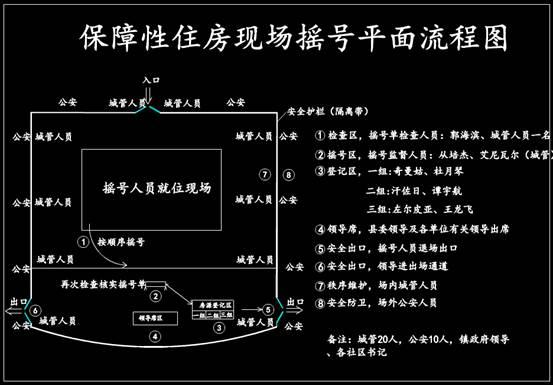 摇号现场CAD流程图绘制