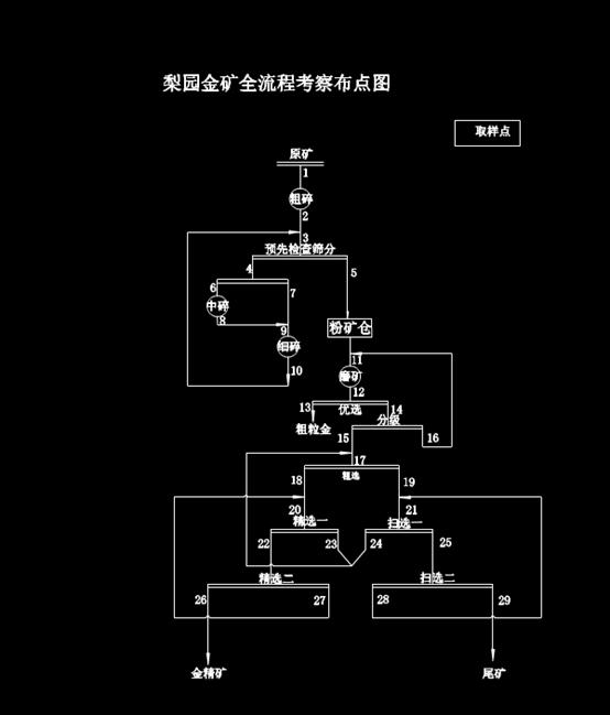 机械设计CAD方案-梨园金矿选矿流程图