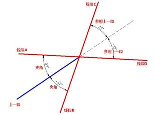 浩辰CAD教程之CAD绘制直线