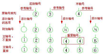 CAD建筑制图时轴号如何填补