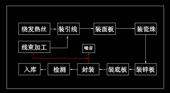 CAD机械图纸之环评流程图