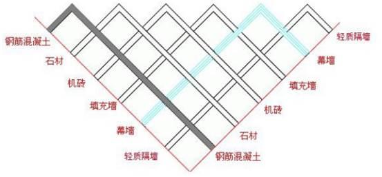 CAD建筑制图入门时墙体材料的使用