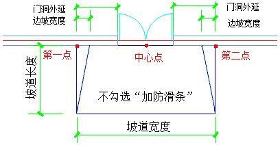 CAD建筑结构图绘制之坡道对话框控件说明