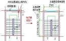 建筑CAD制图教程:CAD软件中怎么画双跑楼梯?