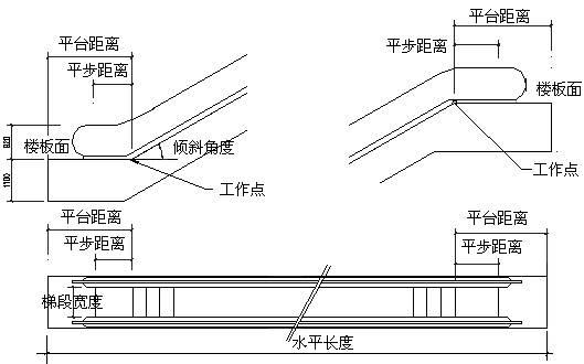 CAD中如何绘制水平自动步道?